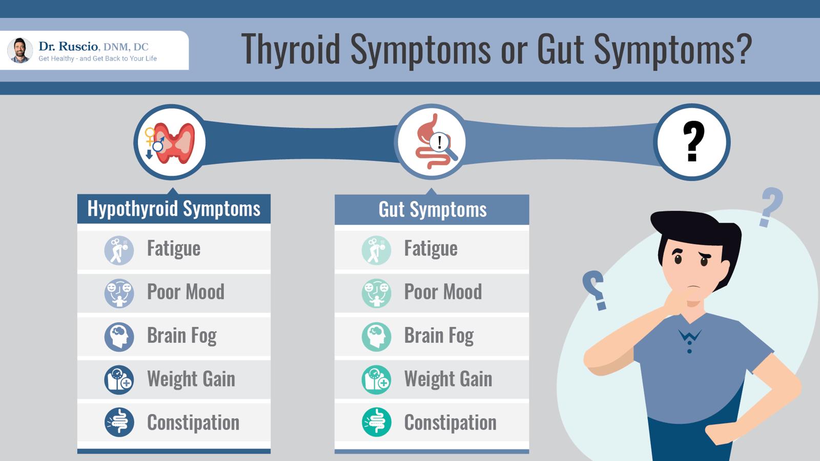 Hypothyroidism medication: Thyroid symptoms vs gut symptoms infographic by Dr. Ruscio