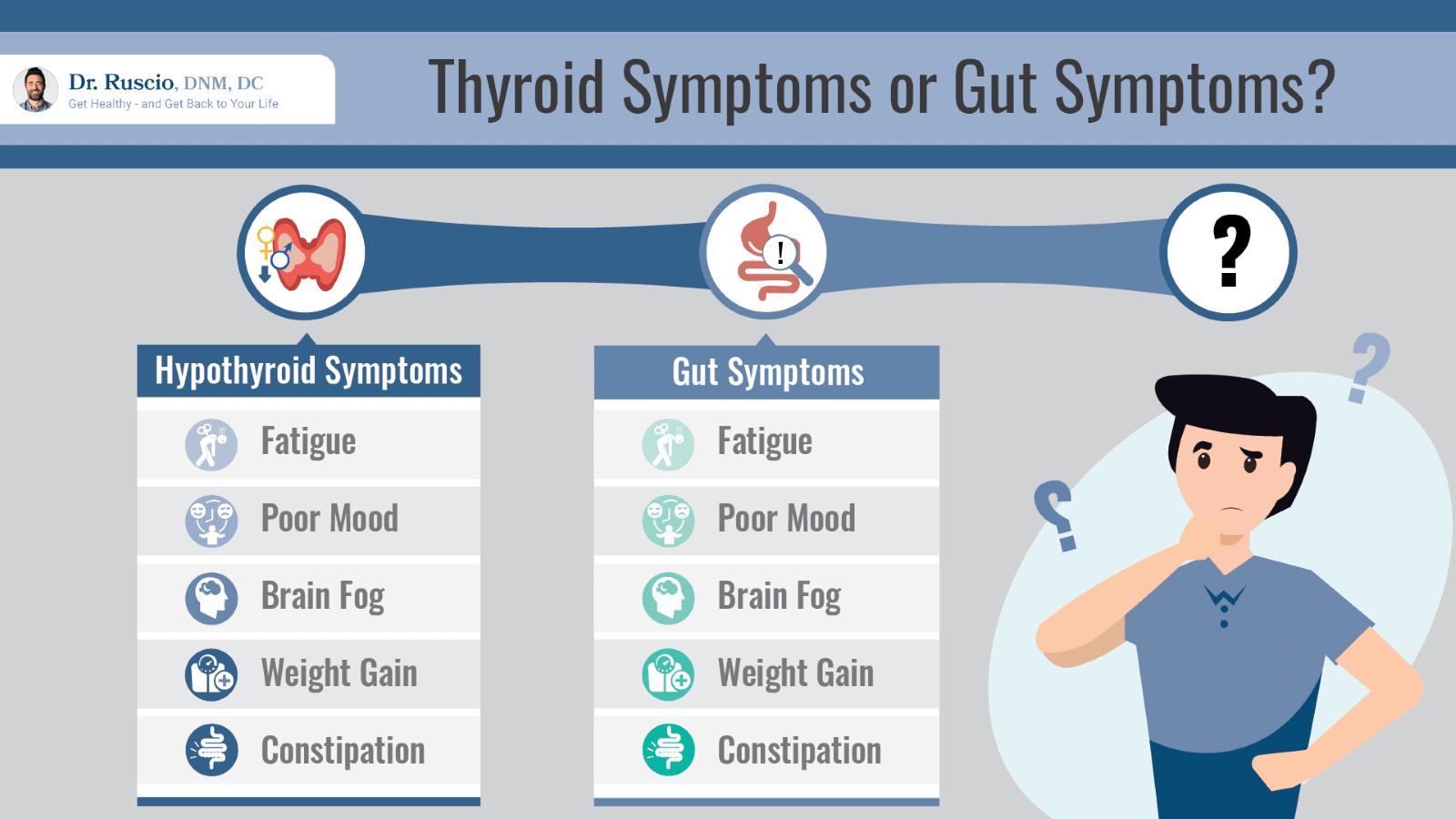 Thyroid symptoms vs gut symptoms chart by Dr. Ruscio