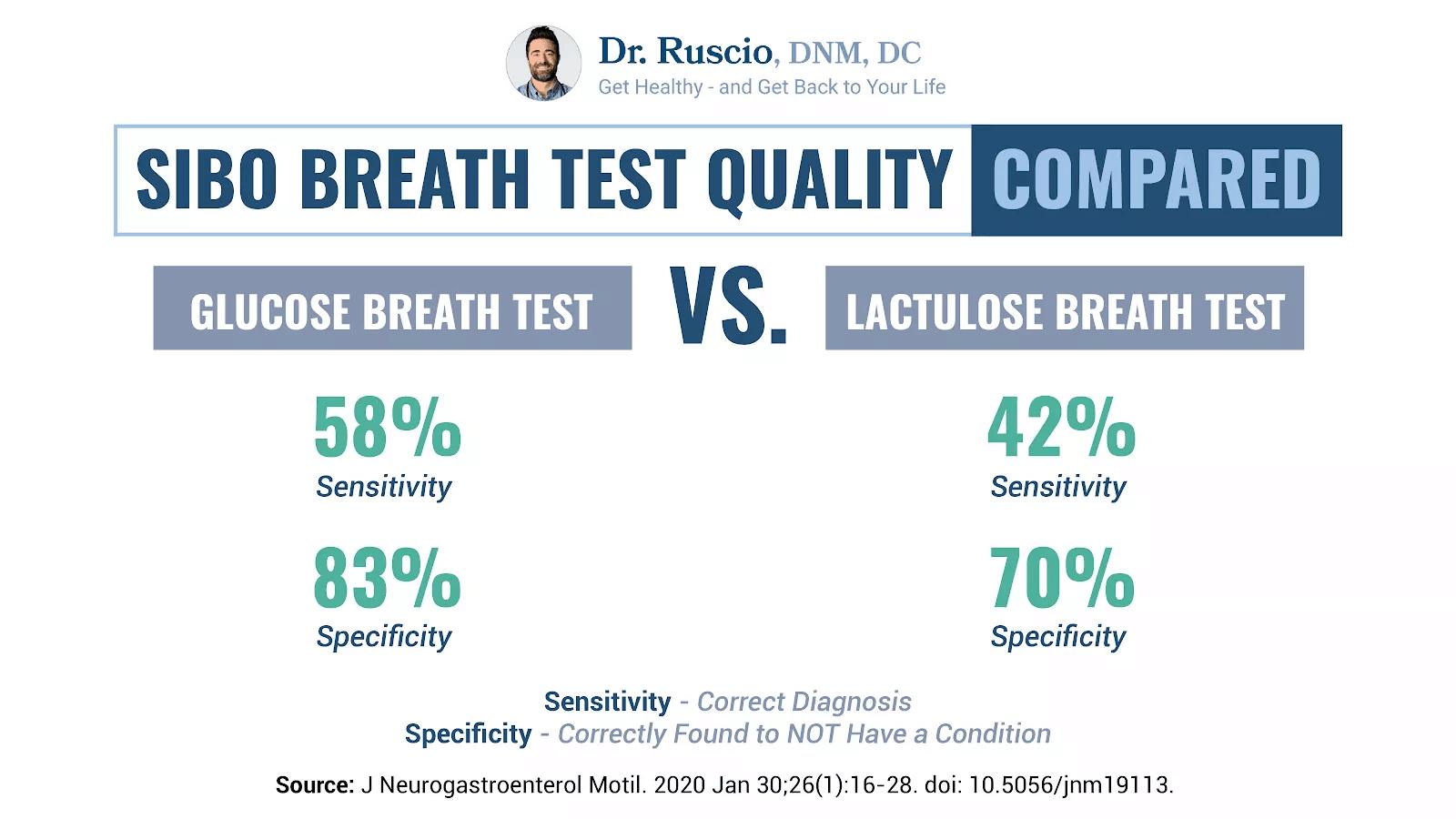SIBO breath test quality comparison chart by Dr. Ruscio