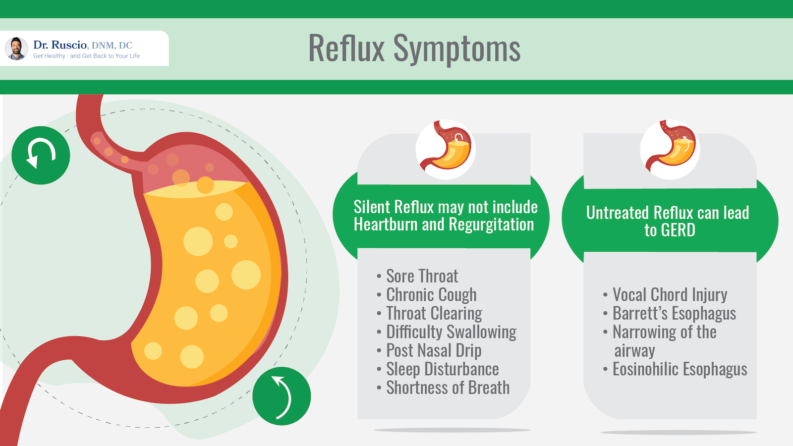 silent reflux: infographic about reflux symptoms