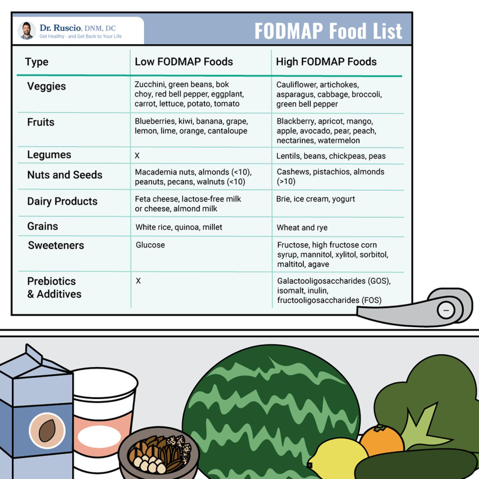 leaky gut diet: FODMAP food list infographic