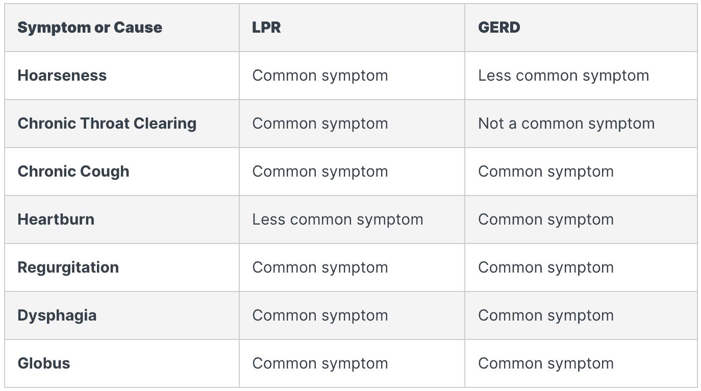LPR and GERD symptoms table